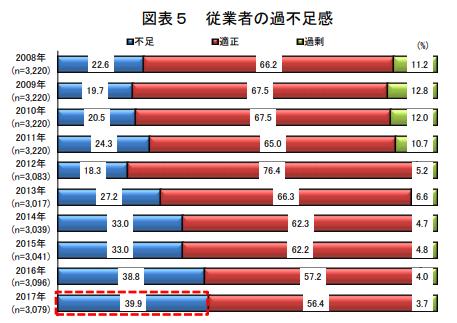 日本政策金融公庫の従業員の過不足のデータ。2006年から2017年