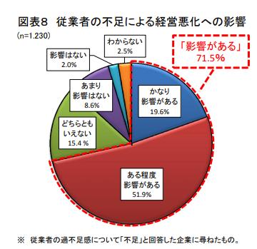 日本政策金融公庫による従業員不足による経営悪化の影響