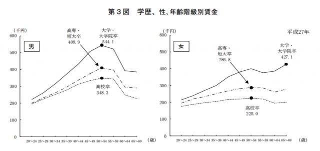 平成27年賃金構造基本統計調査(厚生労働省)による学歴・性別・年齢別の賃金比較