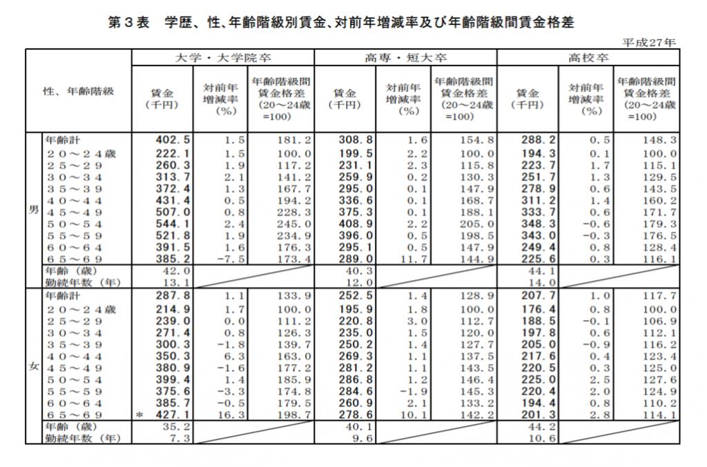 学歴・性・年齢階級別賃金格差のデータ