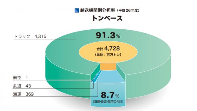 輸送機関別分担率。トラックが日本湖構内の輸送の91.3%