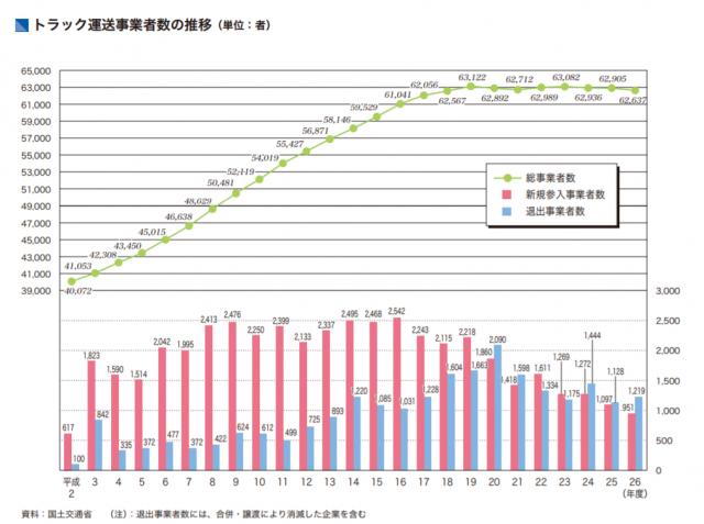 トラック運送事業者数の推移。平成2年から26年まで