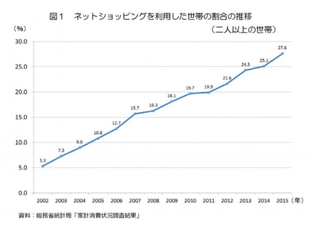 ネットショッピング利用世帯の推移。2002年から2015年