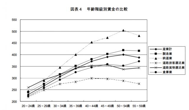 運送業界の年齢別年収比較