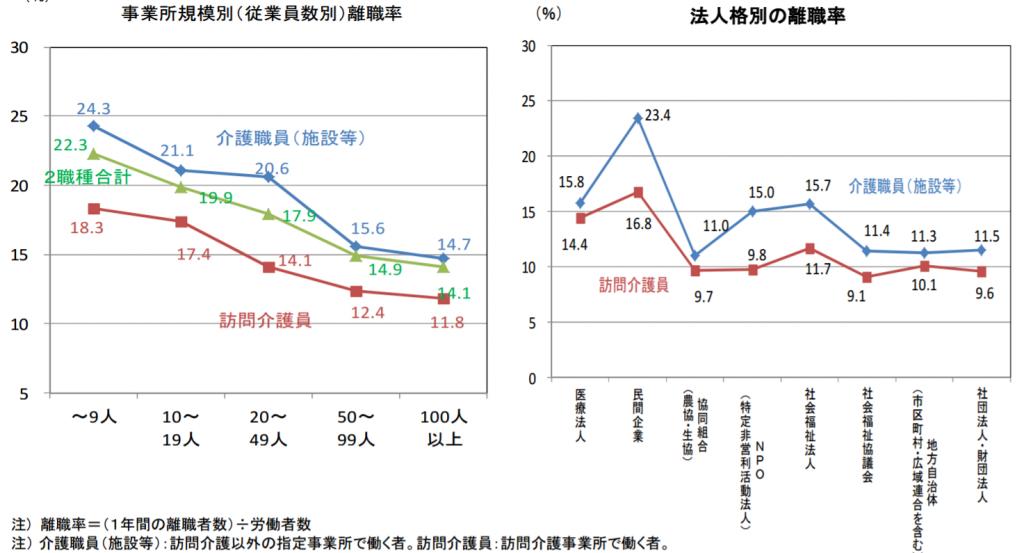 介護事業所の規模別の離職率データ