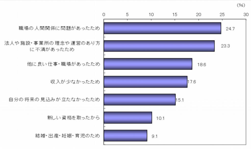 厚生労働省による介護労働の現場データ