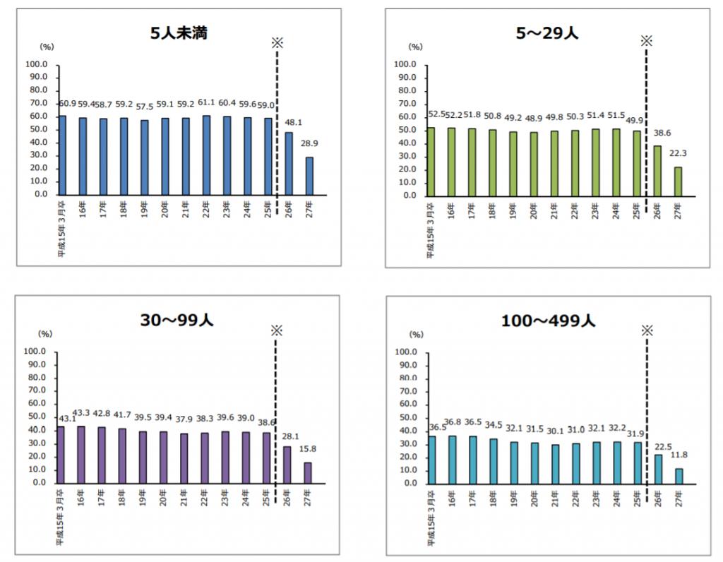 新規大学卒業者の事業所規模別卒業3年後※の離職率の推移