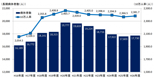一般財団法人地方公務員安全衛生推進協会による公務員の長期病休者数の推移