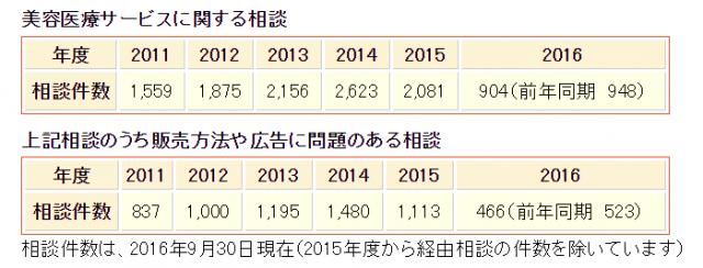 美容医療サービスに関する相談件数。国民生活センターのデータ