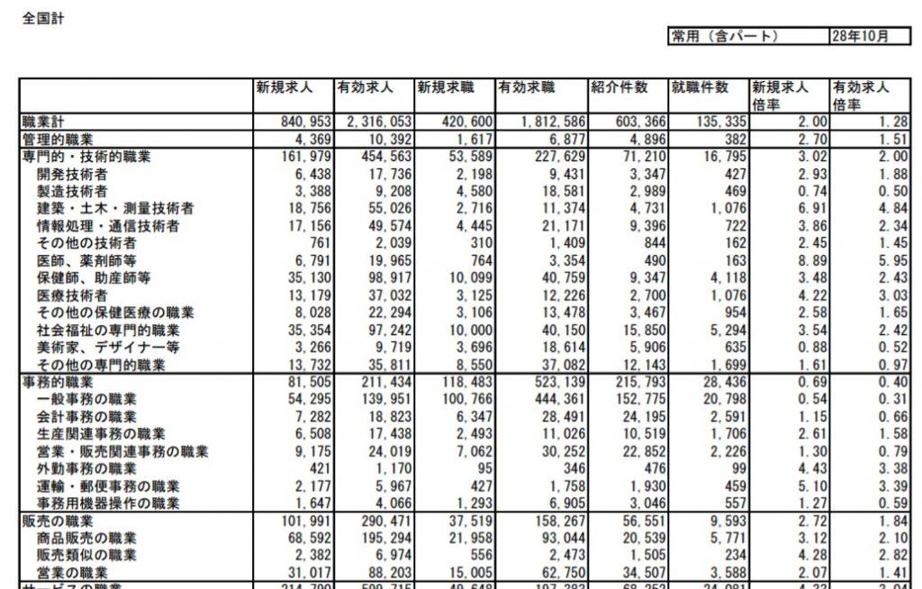 厚生労働省発表のの職種ごとの有効求人倍率のデータ