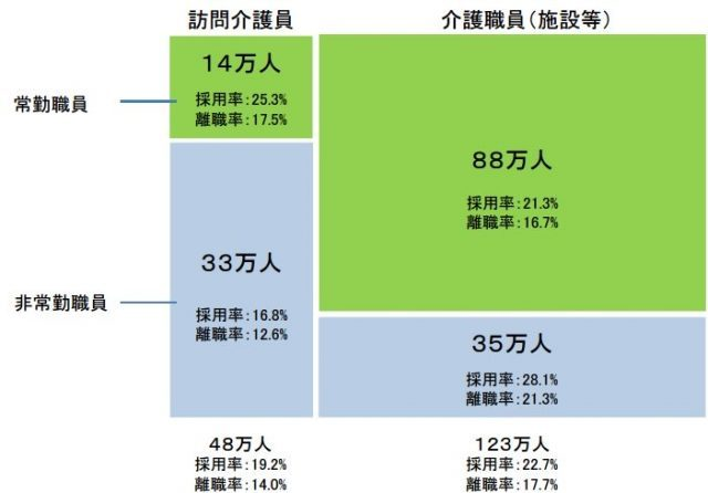 介護職員の離職者数と離職率のデータ。訪問介護員の常勤職員と非常勤職員の離職率データも記載