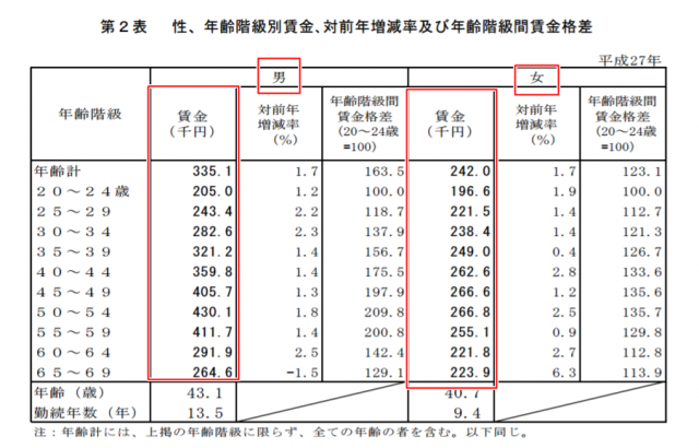 厚生労働省の平成27年賃金構造基本統計調査による、性・年齢階層別賃金、対前年増減率および年齢階級間賃金格差