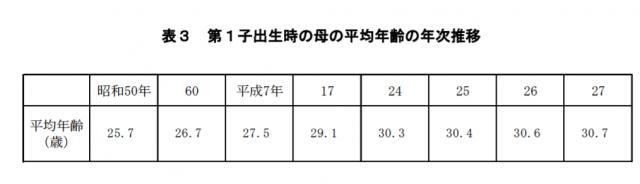 厚生労働省の平成27年人口動態統計月報年計による第一子出生時の母の平均年齢の年次推移