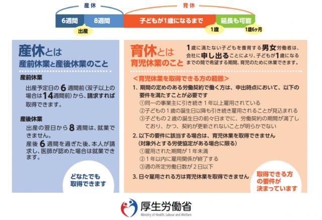 厚生労働省の産休・育休の制度の説明