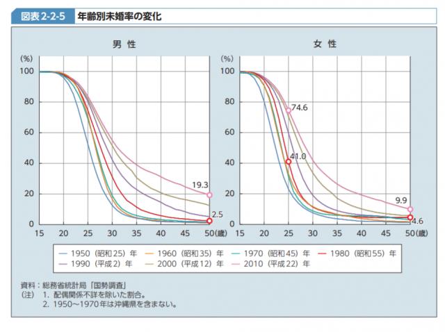 厚生労働省の生涯未婚率の変化に関するデータ