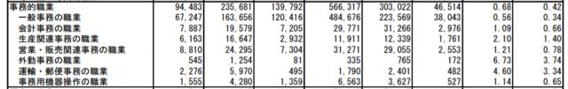 厚生労働省による職業別求人倍率データ