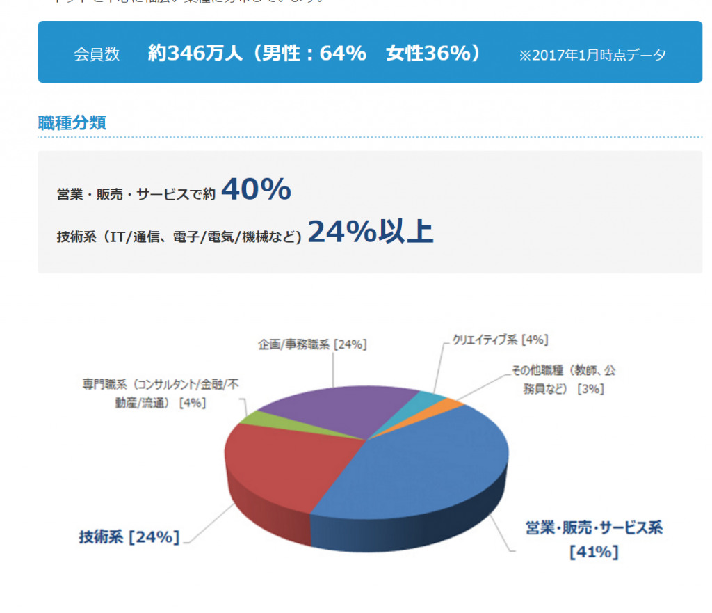 DODAの登録会員数346万人のデータと、登録会員の職種別データ