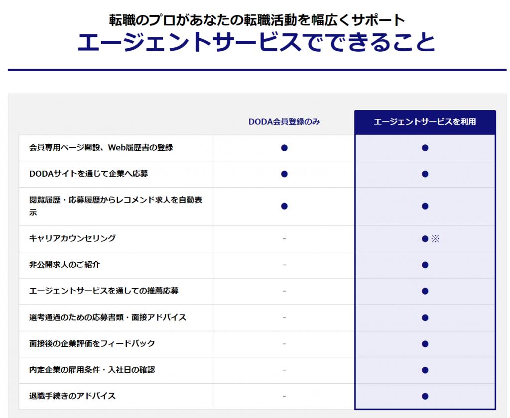 DODAのサポート内容。会員登録のみとエージェントサービス利用の比較
