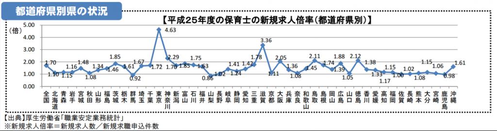 平成25年都道府県別の保育士の新規求人倍率
