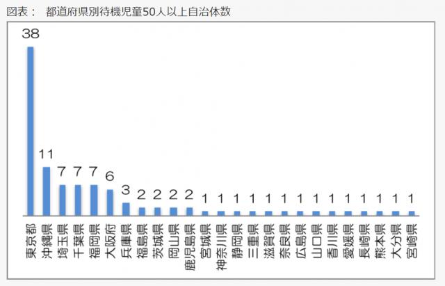 都道府県別の待機児童が50人以上いる自治体の数