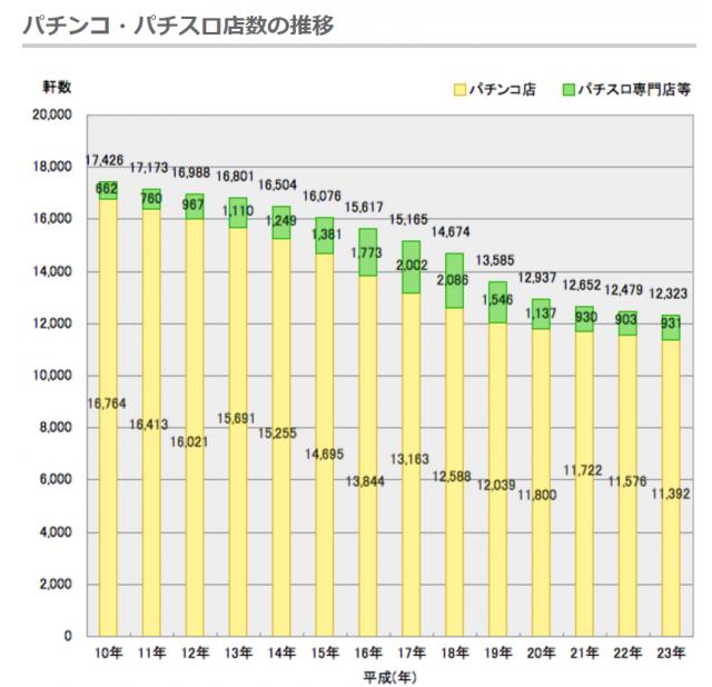 平成10年から平成23年までのパチンコ・パチプロの店数の推移