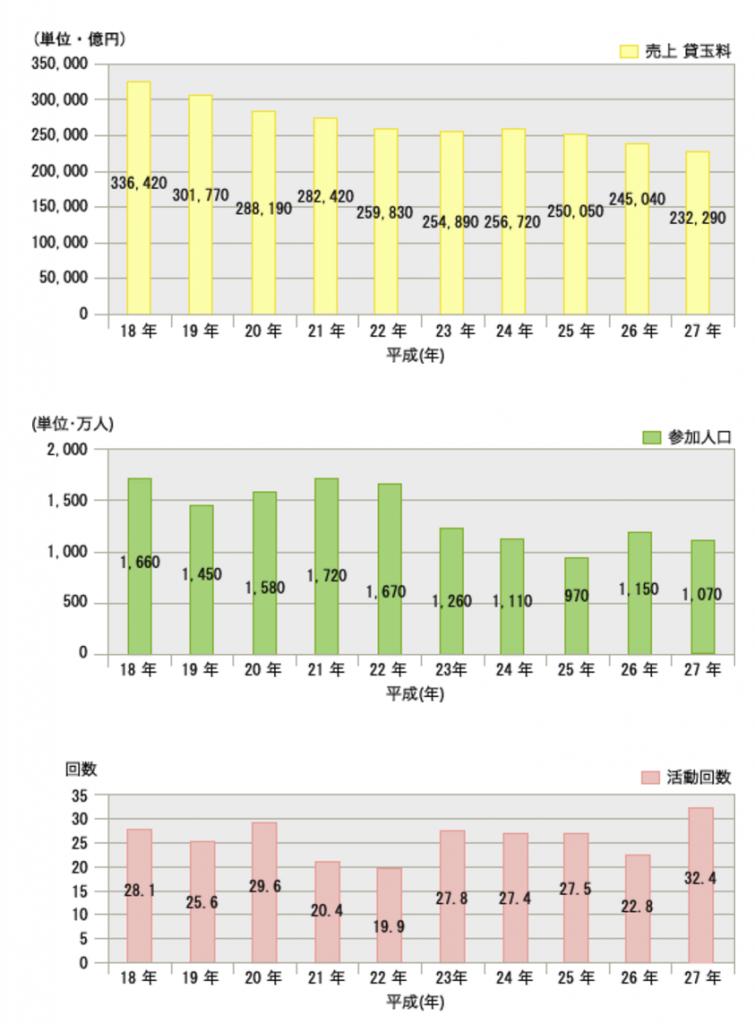 日本遊戯関連事業協会による平成18年から平生27年までのパチンコホールの売上推移