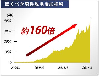 湘南美容外科による2005年から2014年までの脱毛件数増加推移は160倍