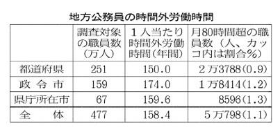 日経新聞による地方公務員の時間外労働時間の比較