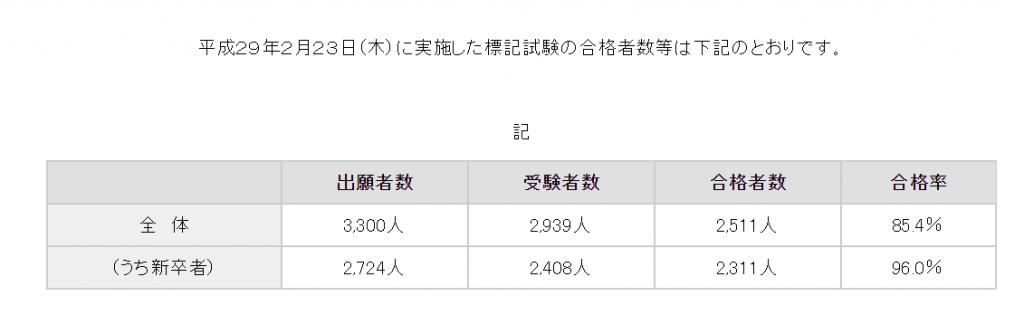 平成29年の診療放射線技師国家試験の合格者の結果