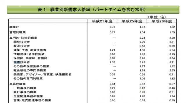 厚生労働省の労働市場分析レポートの職業別新規求人倍率のデータ
