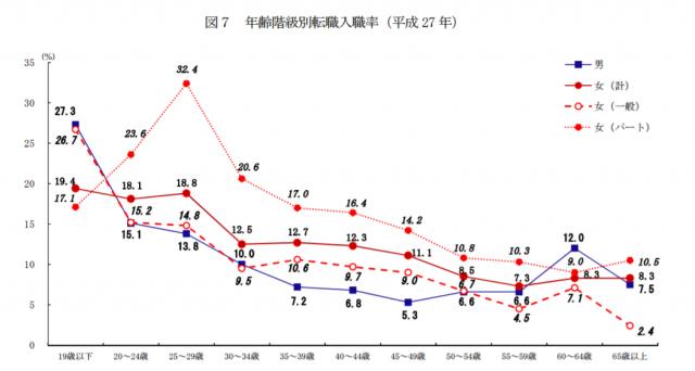 厚生労働省による平成27年の年齢階級別転職入職率のデータ