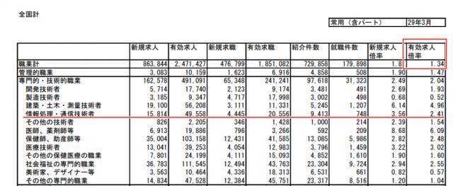 厚生労働省発表による平成29年3月の職業別一般職業紹介状況のデータ