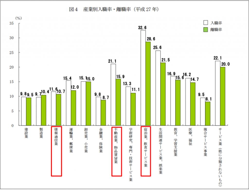 厚生労働省の平成27年雇用動向調査の産業別入職率・離職率
