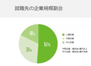 ハタラクティブの就職先の企業規模の割合