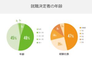 ハタラクティブの就職決定者の年齢比率