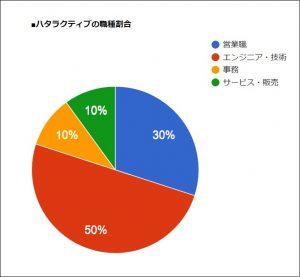 ハタラクティブの職種別の求人割合