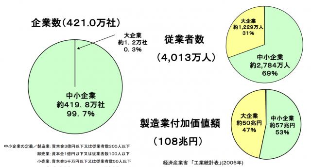 経済産業省の工業統計表より日本の中小企業に関するデータ