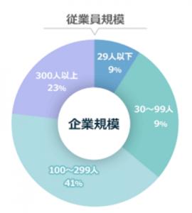 ハタラクティブの求人の企業規模の割合