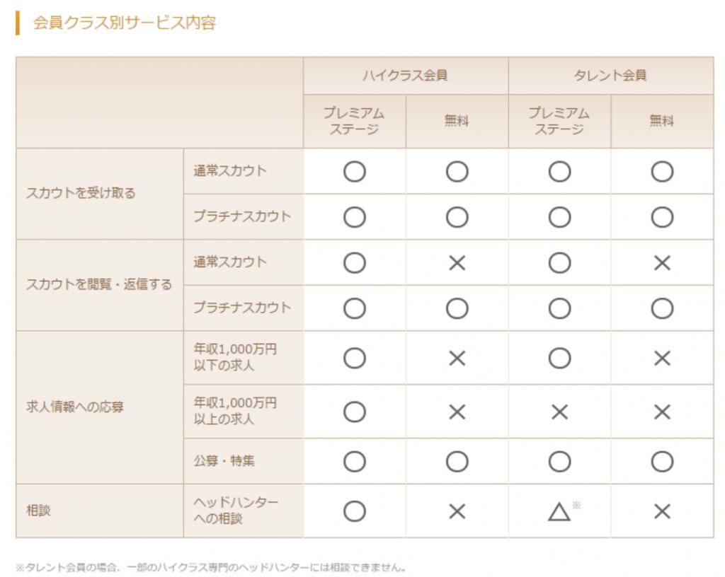 ビズリーチの会員クラス別サービス内容の比較表