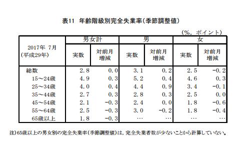 総務省労働力調査より、年齢階級別完全失業率のデータ