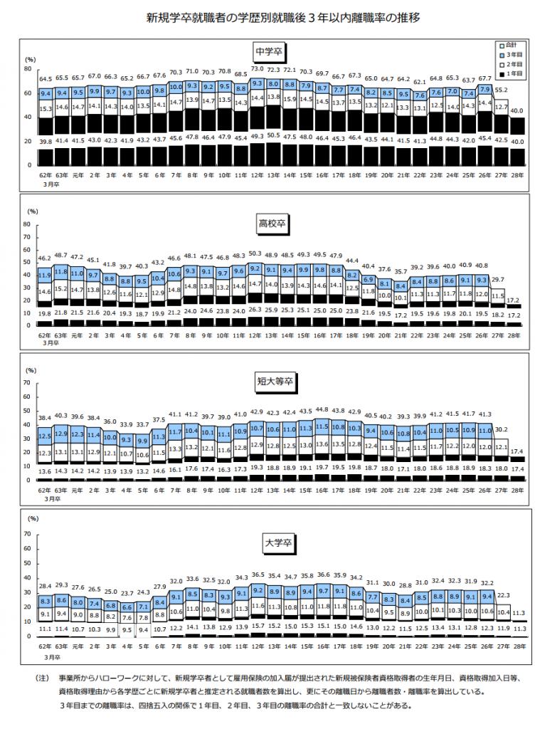 新規学卒就職者の学歴別就職3年後離職率の推移