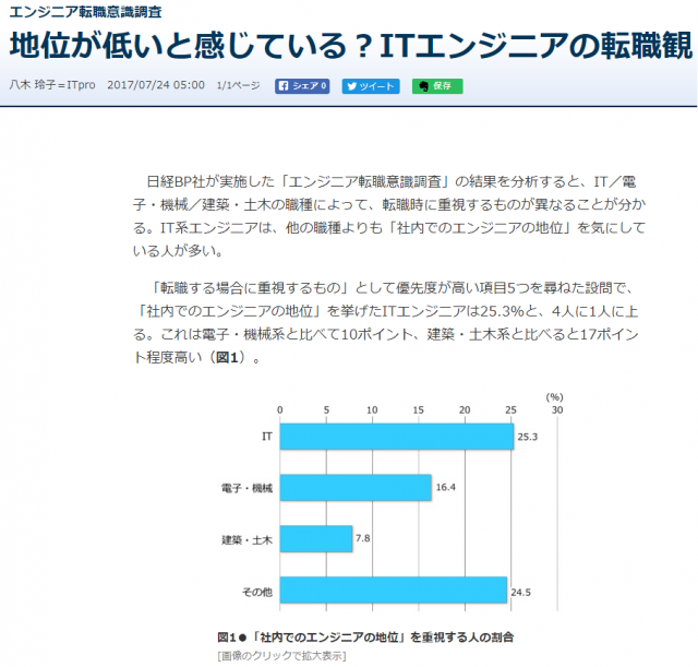 日経テクノロジーオンラインによるITエンジニアの転職観