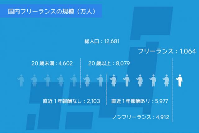 ランサーズによる国内フリーランスの規模