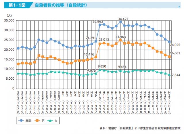 警察庁の自殺統計に基づく自殺者数の推移。厚生労働省作成のデータ