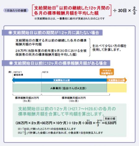 全国健康保険協会(協会けんぽ)による疾病手当金の額の紹介