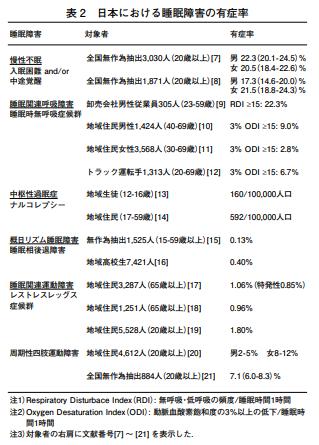 日本における睡眠障害の有症率。国立保健医療科学院