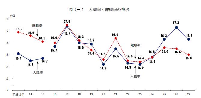 入職率・離職率の割合。厚生労働省の雇用動向調査より