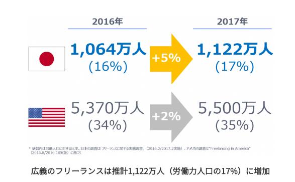 日本とアメリカの労働人口に対するフリーランス人数の比較