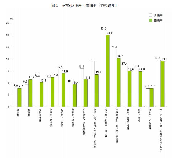 産業別の入職率・離職率の平成28年のデータ。