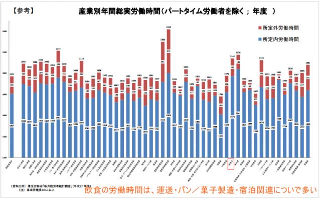 厚生労働省の毎月勤労統計調査の産業別の総労働時間。飲食業は全産業で5位の労働時間の長さのデータ